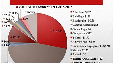 A graph of new fee recommendations for the 2015-2016 school year. The Student Fee Review Committee completed voting on fees Tuesday. The President's Council will now look at the recommendations and make their own.